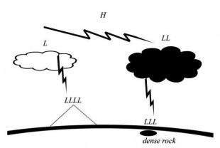 Pirámide como estructura eléctrica