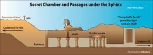 Cámaras y pasadizos bajo la Esfinge- Egipto (descubiertos a principios del siglo XX)