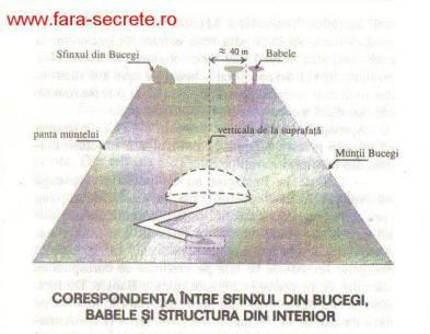 La esfinge y Babele sobre la montaña de Bucegi y la estructura interior