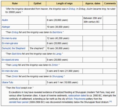 Listado de los Reyes Sumerios y los años de los tiempos reinados