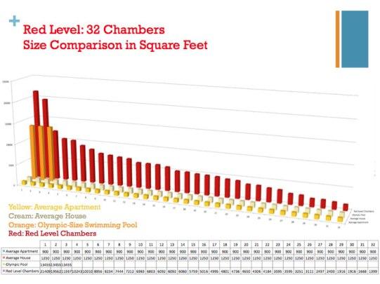 K.   Mediciones de la Cámara en el nivel rojo (130+ pies) al este del canal